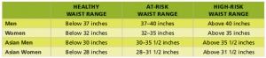 waist-risk